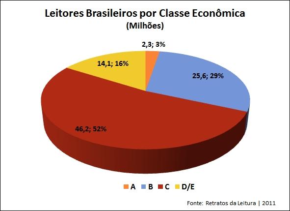 Resultado de imagem para GRÁFICO SOBRE OS LEITORES NO BRASIL