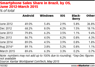 Smartphone Sales Share