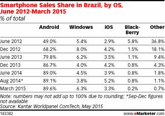 Smartphone Sales Share